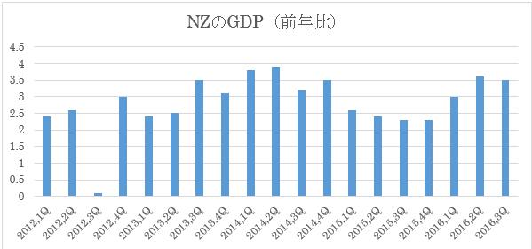 NZ第3四半期GDP結果(2016年12月22日)