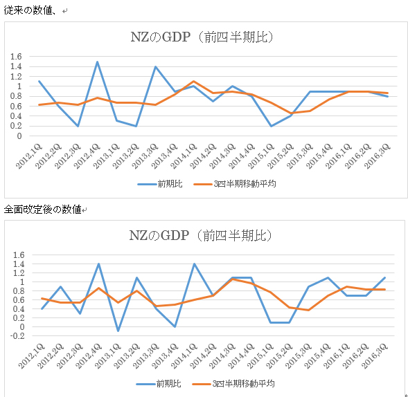 NZ第3四半期GDP結果 3枚目の画像