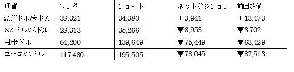 主要通貨ポジション(単位:枚) (2016年12月20日現在の数値)