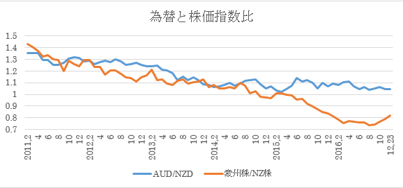 過去5年間の豪州株式・NZ株式及び為替の動き9