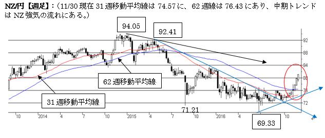 NZ/円、短期は調整下げの動き(2016年12月最終週)