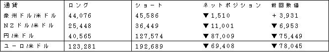 主要通貨ポジション(単位:枚) (2016年12月27日現在の数値)