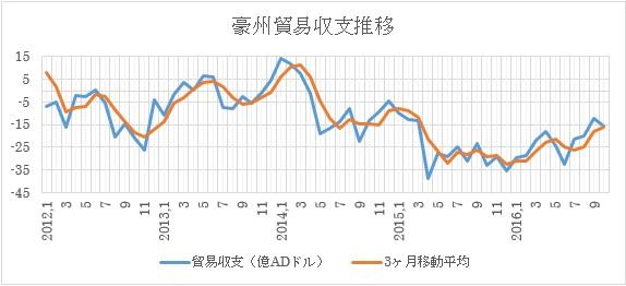 豪州11月貿易収支予想(2017年1月5日)