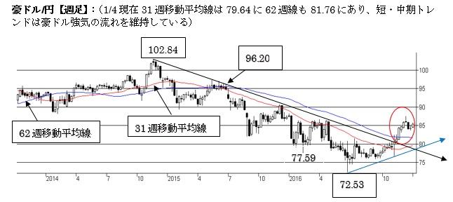 A$/円、短期は一段の下落リスクが(17年1月第一週)