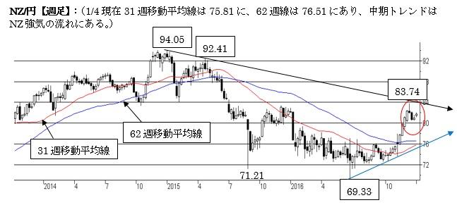 NZ/円短期は調整下げの動きが継続中(17年1月第一週)
