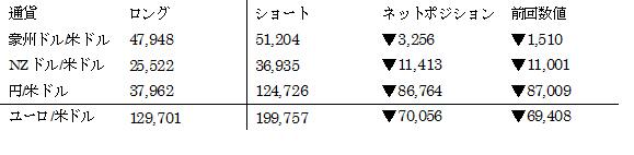 主要通貨ポジション(単位:枚) (2017年1月3日現在の数値)