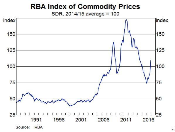 豪州中銀の商品価格指数(2017年1月11日)