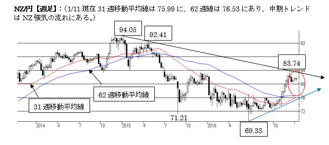 NZ/円短期は上値抵抗を抜け切れず(17年1月第二週)