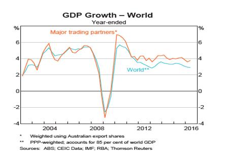 チャートから見た世界と豪州経済(2017年1月13日)