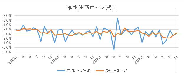 豪州11月住宅ローン貸出予想(2017年1月16日)