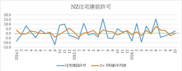 NZ11月住宅建設許可件数予想(17年1月18日)