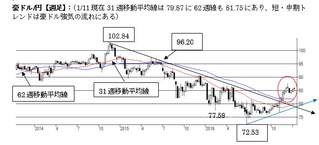 豪ドル/円、上値余地を探る動き(2017年1月第三週)