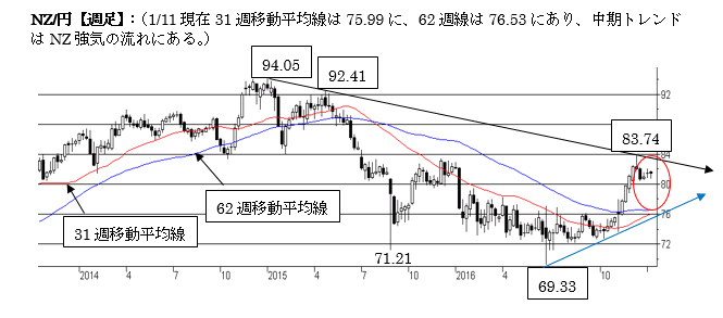 NZ/円、下値を切り上げる流れ(2017年1月第三週)