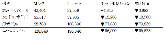 主要通貨ポジション(単位:枚) (2017年1月17日現在の数値)