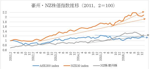 過去5年間の豪州株式・NZ株式及び為替の動き10