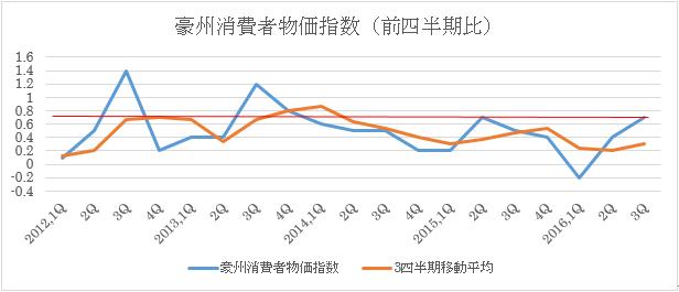 豪州消費者物価指数予想(2017年1月24日)