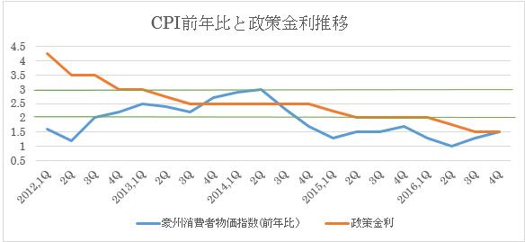前年比ベースと政策金利…緑の線は中銀のインフレ目標金利