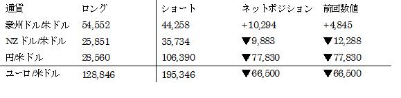 主要通貨ポジション(単位:枚) (2017年1月24日現在の数値)