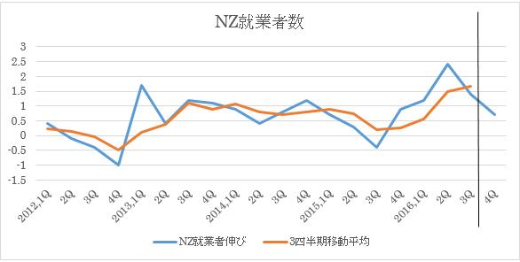 NZ2016年第4四半期失業率予想(2017年1月31日)