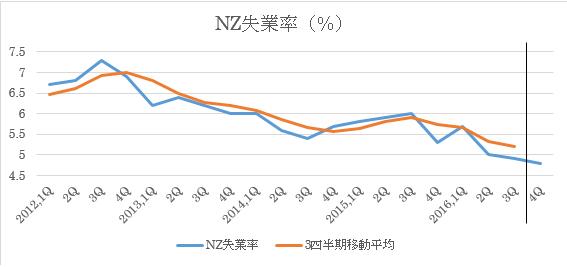 (2)失業率(黒い縦線より右は今回予想値)