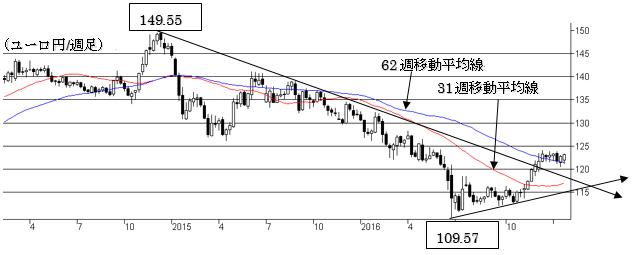3.ユーロ/円相場 2枚目の画像