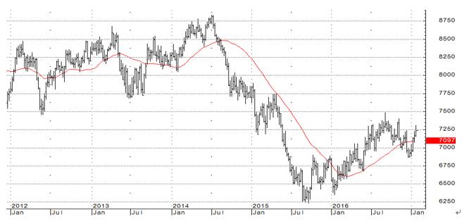 �BNZドル/米ドル週足チャートと38週線