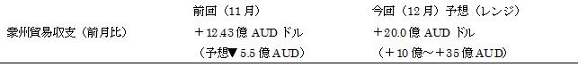 豪州の12月貿易収支(日本時間2017年2月2日朝9時30分発表予定)