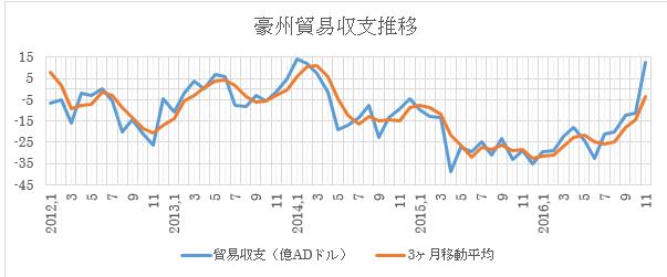(1)過去の推移と3ヶ月移動平均(2016年11月現在)