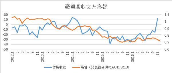 (2)貿易収支と為替推移(12月末為替レートのみを入れたもの)
