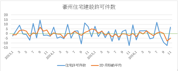 (1)2016年11月現在までの推移と3ヶ月移動平均(前月比ベース:緑はゼロ)