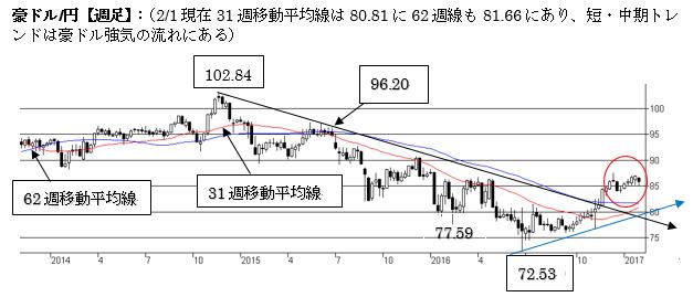 A$円86-87円の上値抵抗に注意(2017年2月第一週)