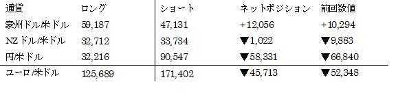 主要通貨ポジション(単位:枚) (2017年1月31日現在の数値)
