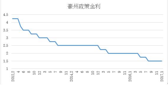 政策金利推移(1月末まで)