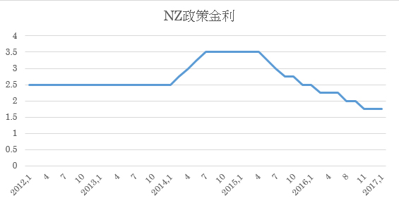 (2)NZ政策金利推移(2017年1月末までのオフィシャルキャッシュレート)