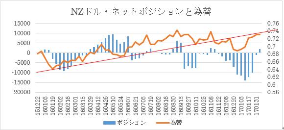 主要通貨ポジション(単位:枚) (2017年2月7日現在の数値)