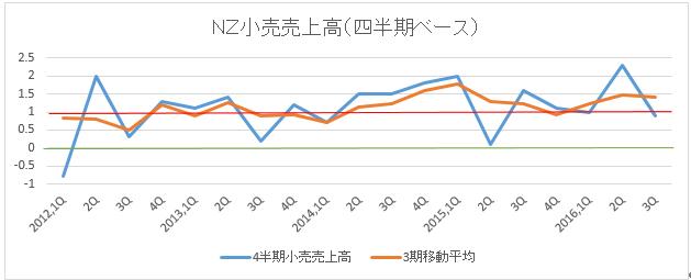 NZ2016年4Q小売売上高予想 2枚目の画像