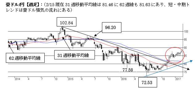 A$円短期トレンドは強気を維持(2017年2月第三週)
