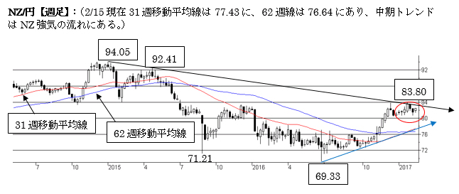 NZ/円上値余地を探る動き(2017年2月第三週)