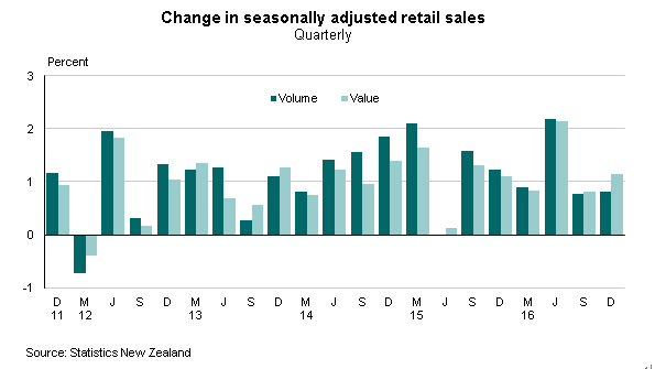 NZ/16年4Q小売売上高(2017年2月17日)