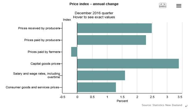 NZ4Q生産者物価指数結果(2017年2月20日)