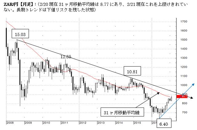 南ア/円 短中期はランド強気。長期は弱気の流れ。