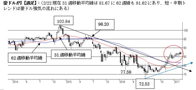 A$円、短期トレンドは強気を維持(17年2月第四週)
