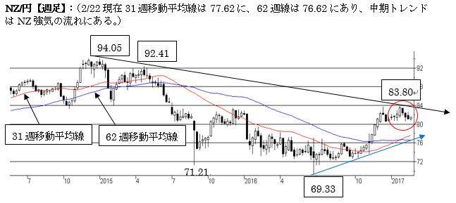 NZ/円、短期は調整局面入り(2017年2月第四週)