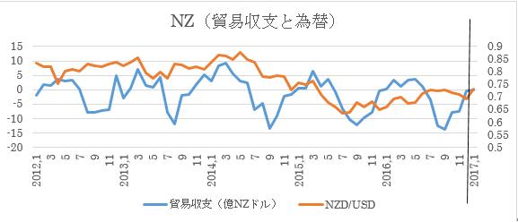 NZ、1月貿易収支予想(2017年2月27日)