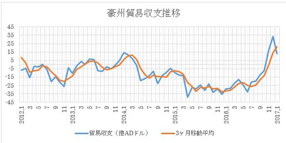 (1)貿易収支