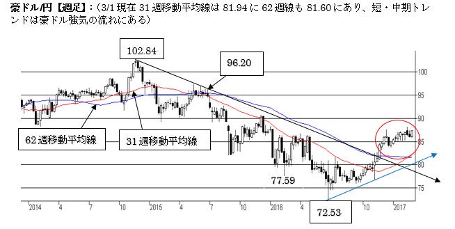 A$/円短期トレンドは強気の流れを維持(3月第一週)