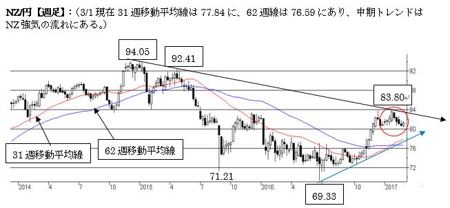 NZ/円短期は上値を切り下げる流れ(17年3月第一週)