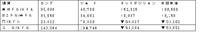 主要通貨ポジション(単位:枚) (2017年2月28日現在の数値)