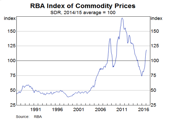 豪州中銀の商品価格指数(2017年3月8日)