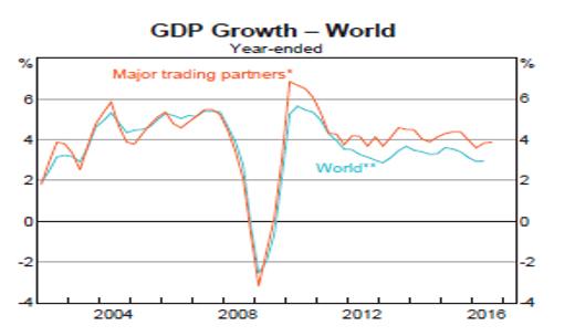 チャートから見た世界と豪州経済(2017年3月8日)